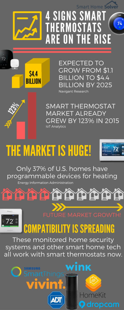 smart thermostats infographic