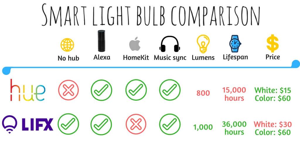 lifx vs hue comparison