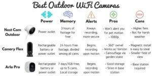 Nest Cam Outdoor vs Canary Flex vs Arlo Pro