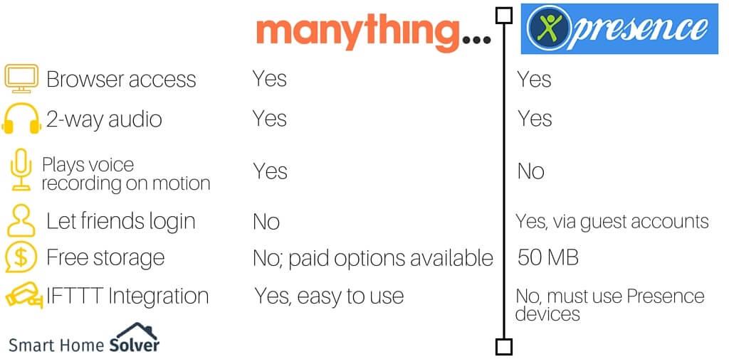 manything vs presence comparison chart