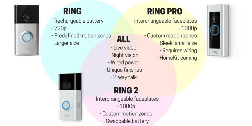 Https Smarthomesolver Com Reviews Ring Vs Ring Pro Vs Ring