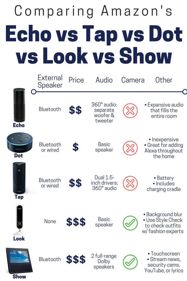 Amazon Echo vs Tap vs Dot vs Look vs Show