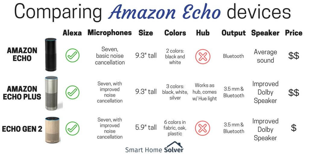 Amazon Echo vs Echo Plus vs Echo Gen 2