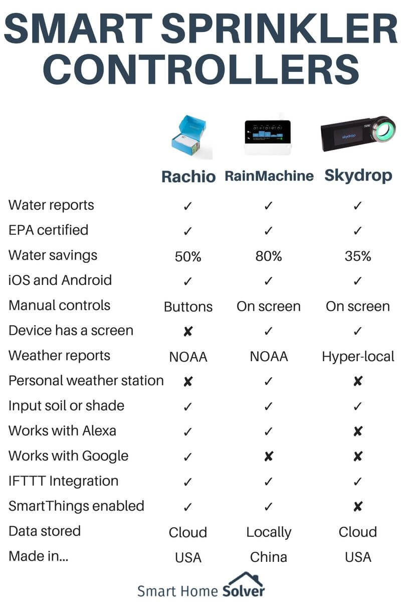 Rachio vs RainMachine vs Skydrop